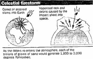 Celestial firestorm: Comet or asteroid slams into earth. Vaporized rock and debris cause by the impact shoot into space. As the debris re-enters the atmosphere each of the trillions of grains of sand would generate 1,800 to 2,000 degrees Fahrenheit.